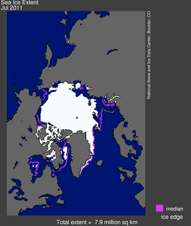 Arctic sea ice extent for July 2011 was 7.92 million square kilometres. The magenta line shows the 1979 to 2000 median extent for that month. The black cross indicates the geographic North Pole. (IMAGE/NSIDC)