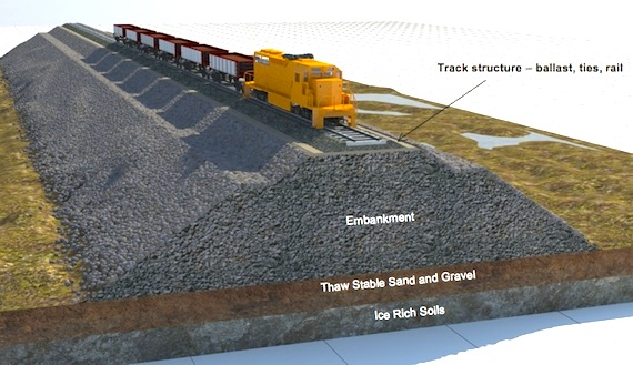 Steep embankments will keep the proposed Baffinland railway track above the layer of permafrost which could shift. (IMAGE COURTESY OF BAFFINLAND)
